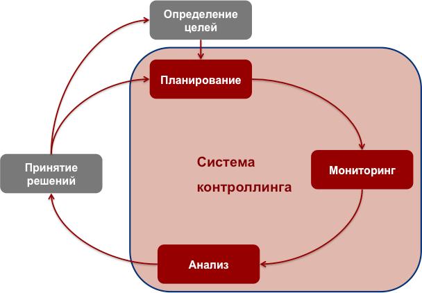 Бизнес-урок 2. Что такое контроллинг?