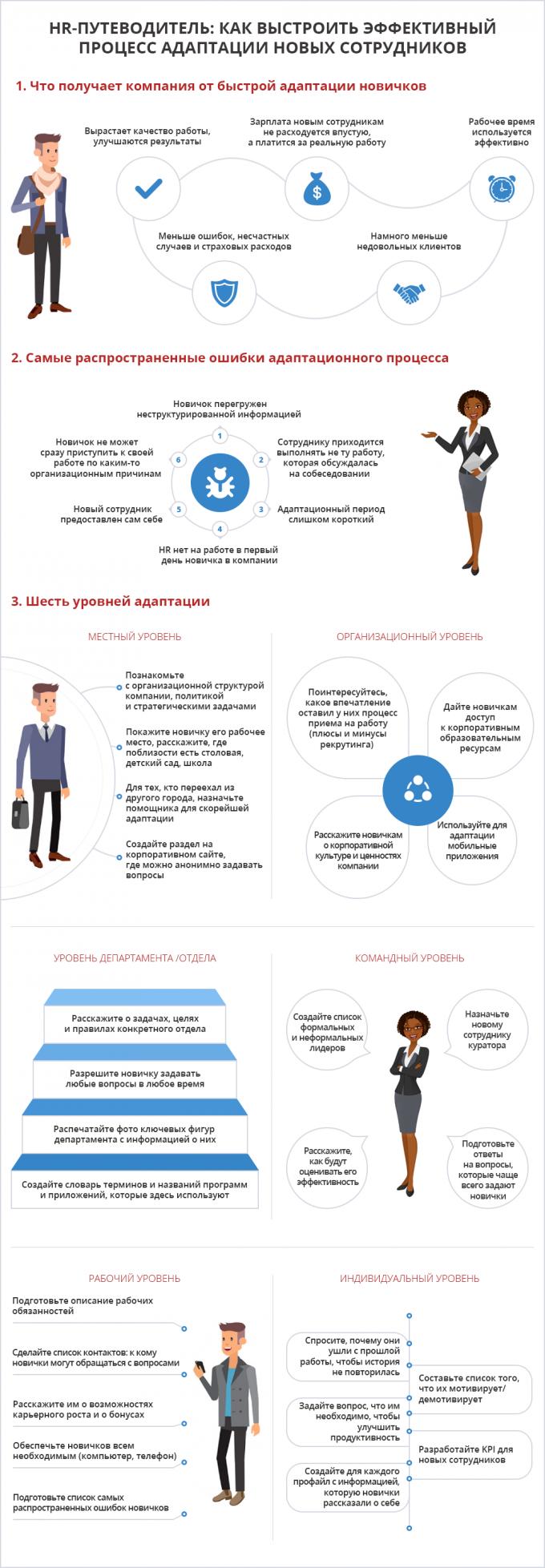 Инфографика 6 уровней адаптации нового сотрудника