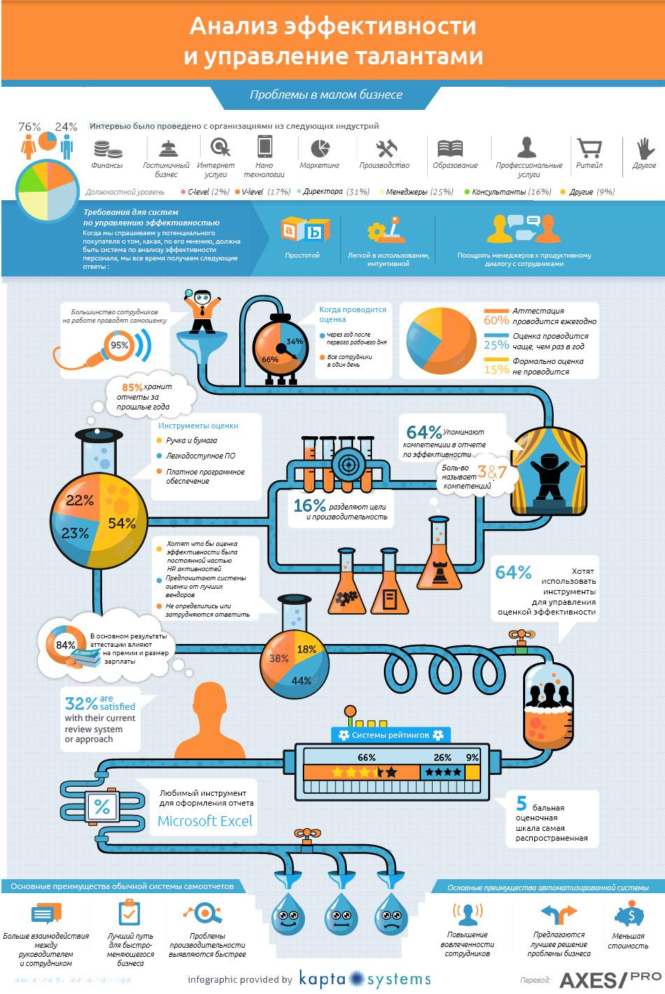Инфографика Анализ эффективности и управление талантами