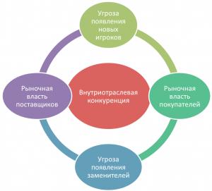 Рис.1 Модель анализа пяти конкурентных сил Портера