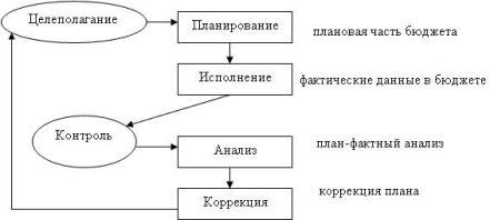 Схема 7. Цикл управления