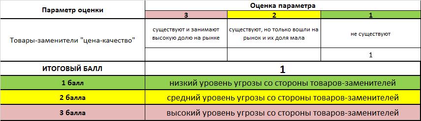 оценка угрозы со стороны товаров-заменителей