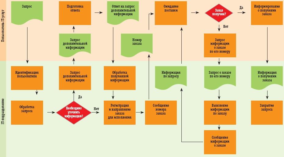 О двух подходах к описанию бизнес-процессов ИТ-подразделений