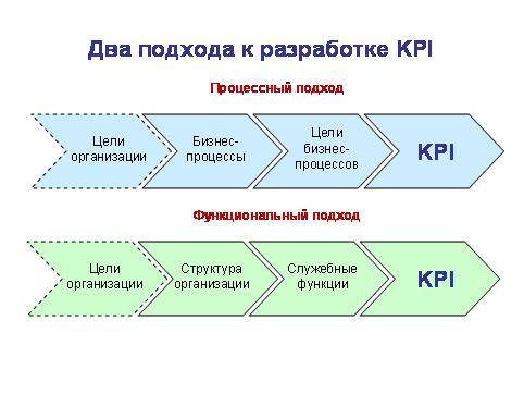 Два подхода к разработке KPI