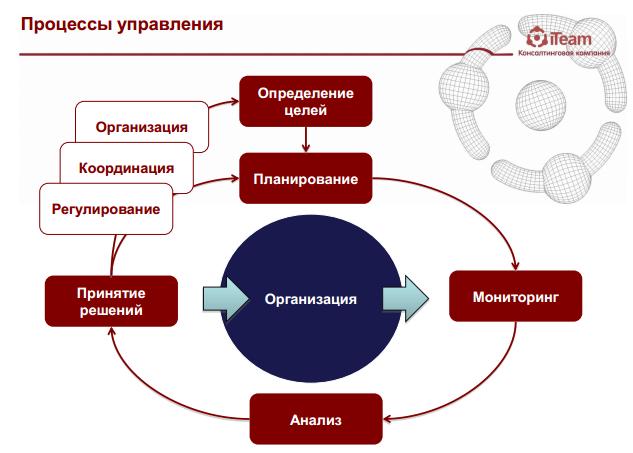 Процессы развития
