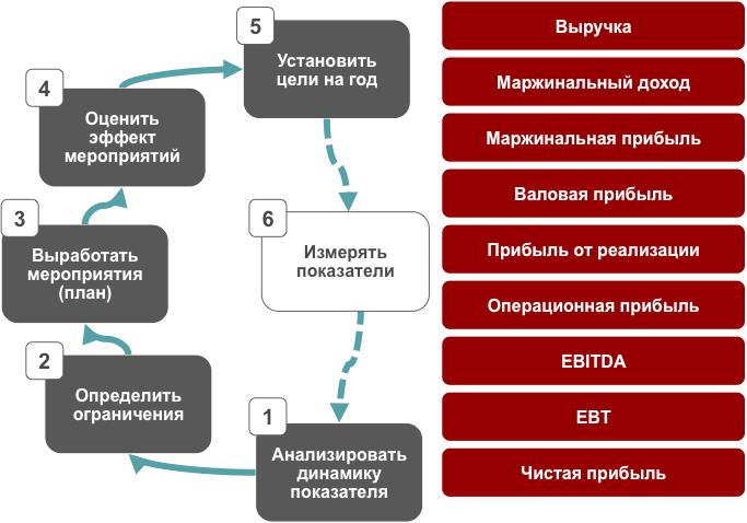 Бизнес-урок 25. Целевое управление в проекции «Финансы»