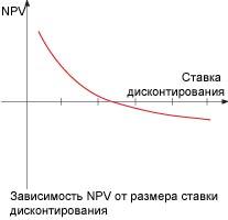 Методы определения экономического эффекта от ИТ-проекта