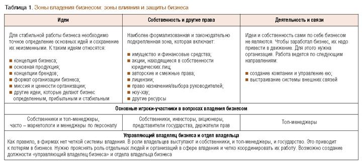 обязанности владельца компании pdf