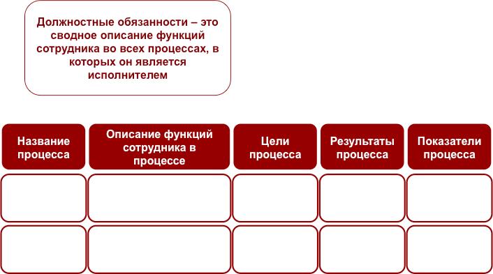 Бизнес-урок 11. Описание должностных обязанностей сотрудников