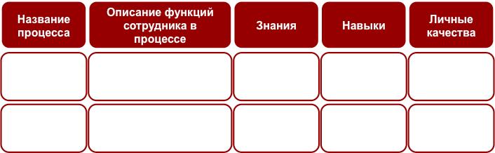 Бизнес-урок 12. Определение состава компетенций специалистов