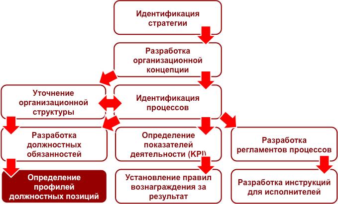 Бизнес-урок 13. Определение профиля должности