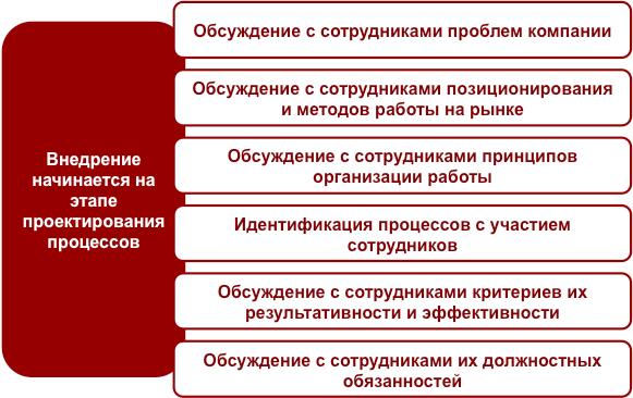 Бизнес-урок 19. Внедрение системы управления процессами