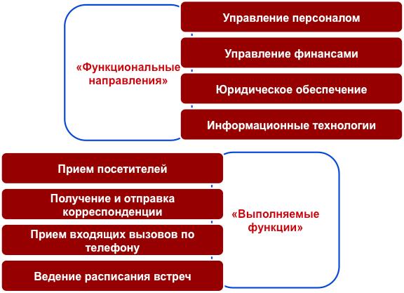 Бизнес-урок 1. Бизнес-процессы и неструктурированная деятельность