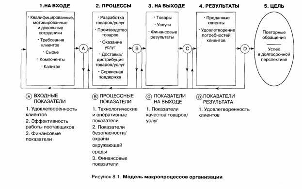 Показатели процессов и операционной эффективности