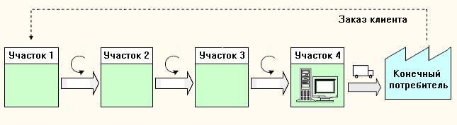 """Структура """"вытягивающей"""" системы производственной логистики"""