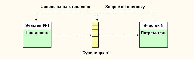 """Схема метода восполнения  """"Супермаркета""""."""