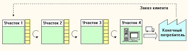 "Структура метода восполнения  ""Супермаркета""."