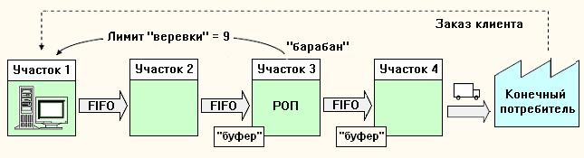 Структура метода Барабан-Буфер-Веревка