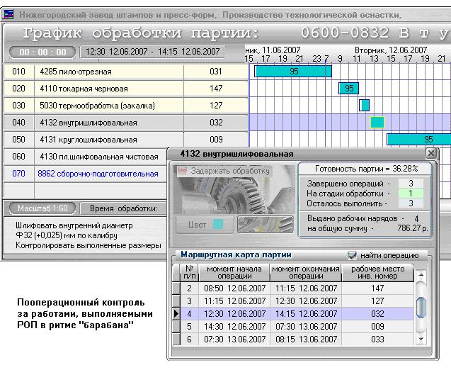 Пример диспетчерского контроля прохождения заказов в РОП в методе DBR.