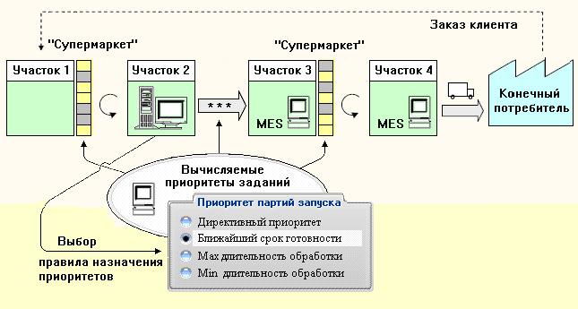 Структура метода вычисляемых приоритетов.