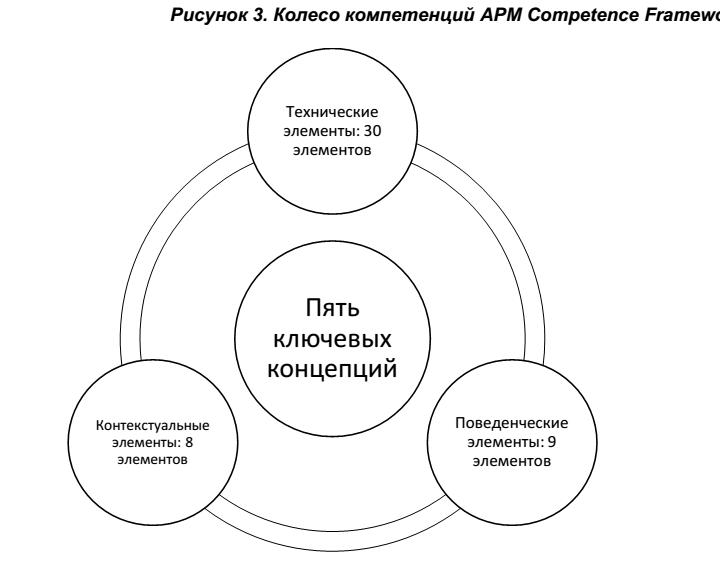 Стандарты по компетенциям в области управления проектами
