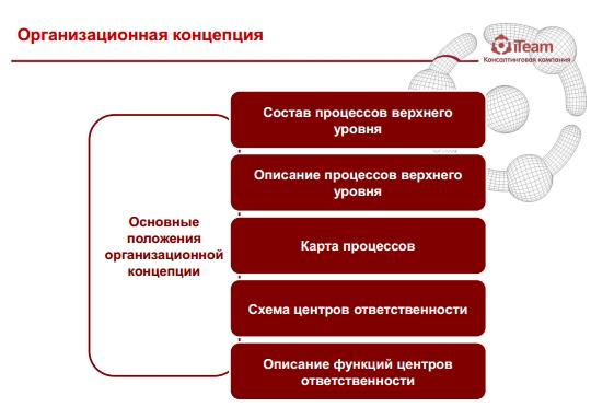 Разработка архитектуры процессов