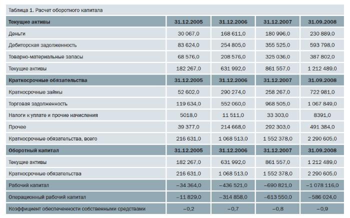 Ликвидность и финансовая устойчивость: взгляните на свой бизнес
