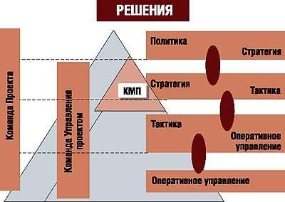 Современная команда менеджмента проекта