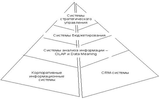 Системы стратегического управления для бизнеса: сегодня и завтра