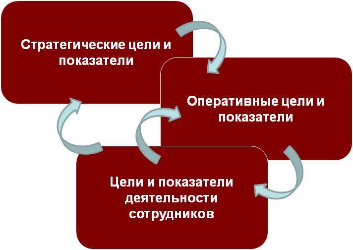 Целеполагание как ключевая проблема менеджмента