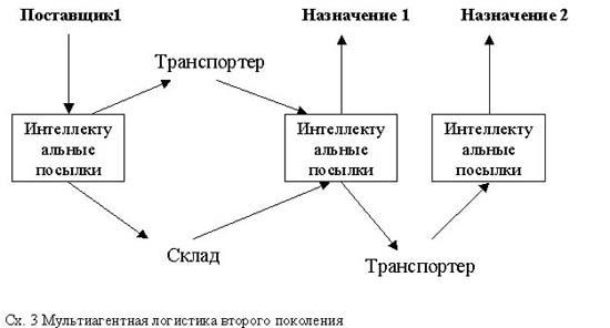Мультиагентные системы в логистике и е-коммерции