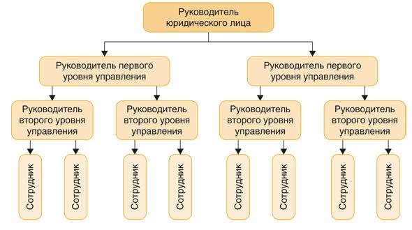 Первые шаги к автоматизации документооборота в холдингах
