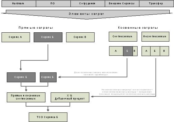 Как превратить ИТ-департамент из центра затрат в центр прибыли