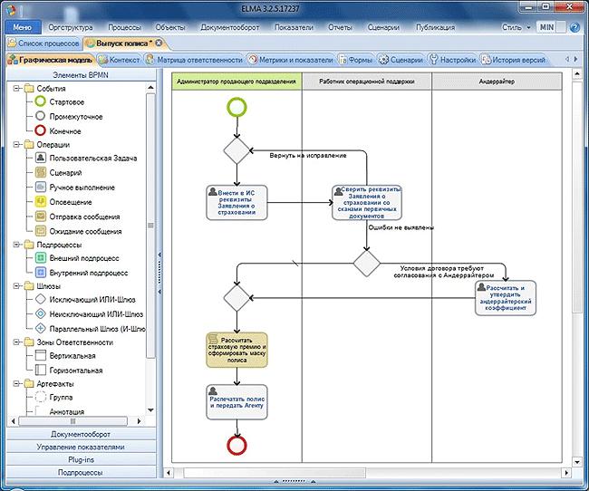 Управление бизнес-процессами: методы и инструменты