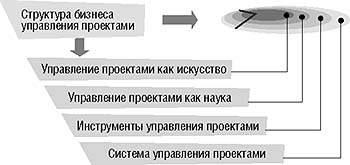 Система управления проектами: интеграционный подход