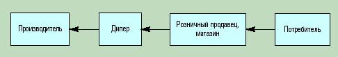 Управление распределением. Часть 1