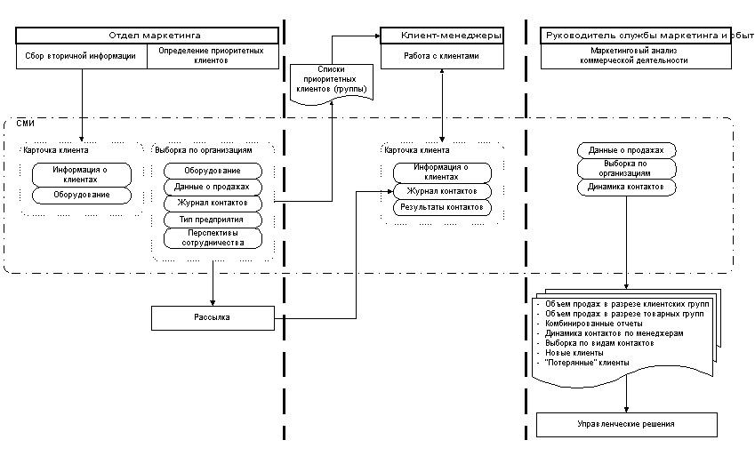 Роль службы маркетинга в управлении продажами в сфере B2B