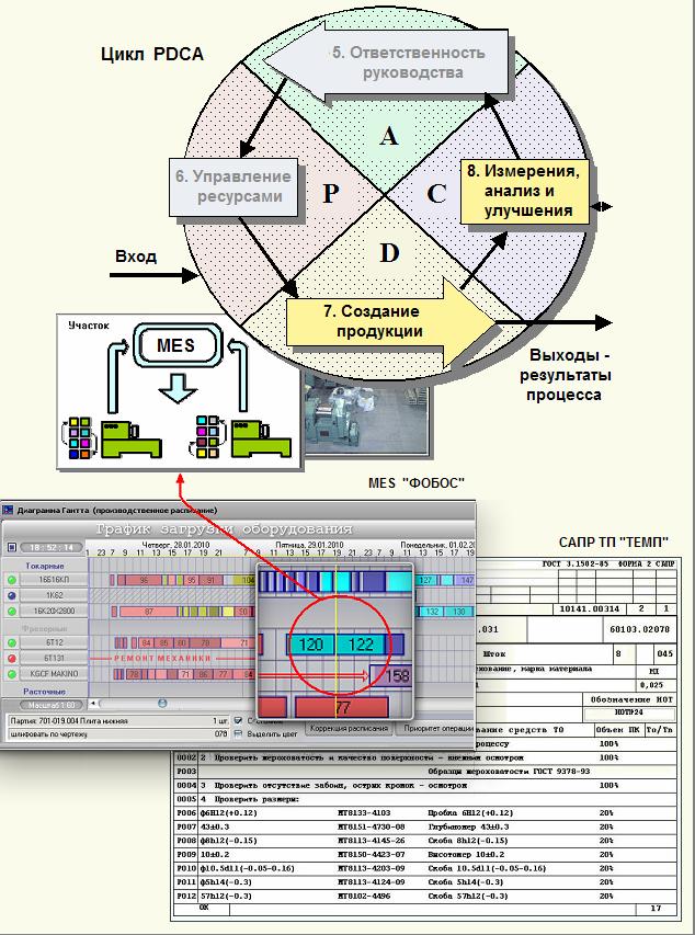 СМК: Стандарты ИСО и промышленный софт на предприятии